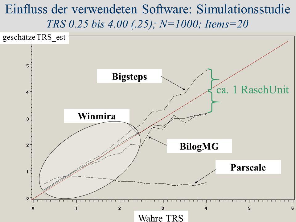 DPPD, 2003 Halle J. M. Müller 17 Bigsteps BilogMG Parscale Winmira geschätze TRS_est Wahre TRS Einfluss der verwendeten Software: Simulationsstudie TR