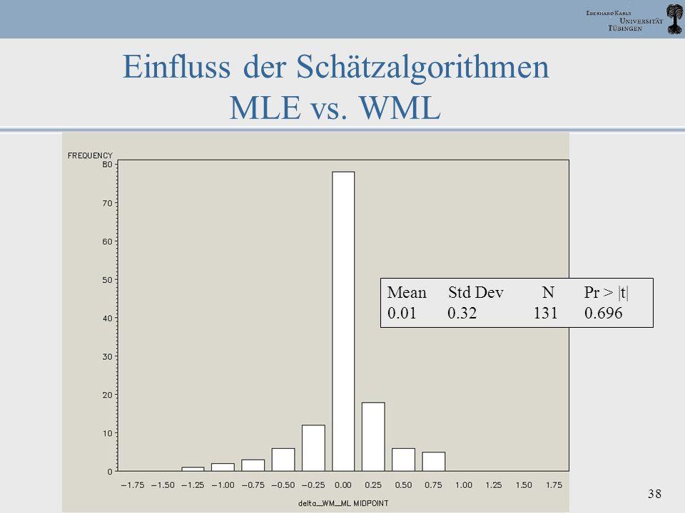 DPPD, 2003 Halle J. M. Müller 38 Einfluss der Schätzalgorithmen MLE vs. WML Mean Std Dev N Pr > |t| 0.01 0.32 131 0.696