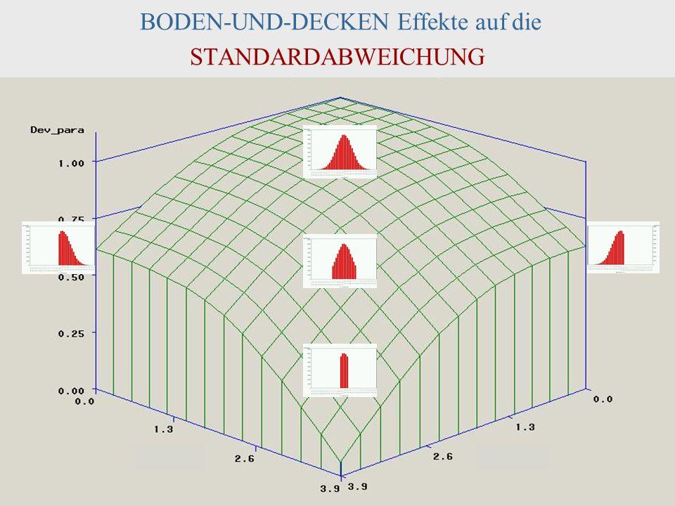 DPPD, 2003 Halle J. M. Müller 40 BODEN-UND-DECKEN Effekte auf die STANDARDABWEICHUNG