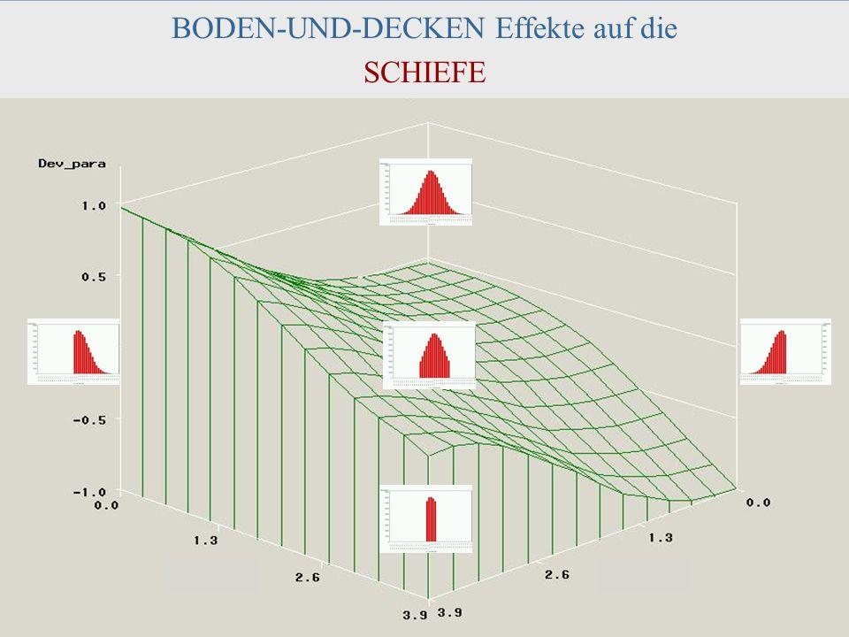 DPPD, 2003 Halle J. M. Müller 41 BODEN-UND-DECKEN Effekte auf die SCHIEFE