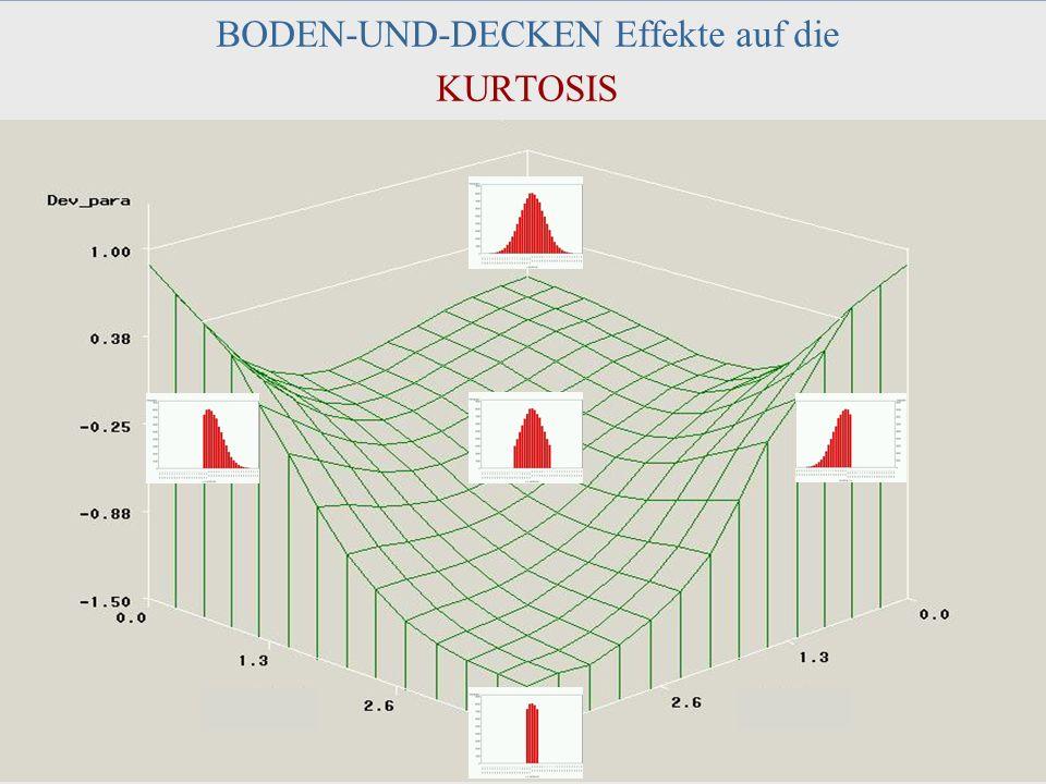 DPPD, 2003 Halle J. M. Müller 42 BODEN-UND-DECKEN Effekte auf die KURTOSIS