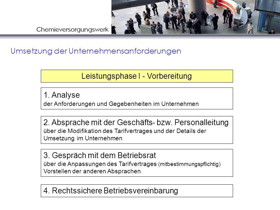 Umsetzung der Unternehmensanforderungen 2. Absprache mit der Geschäfts- bzw. Personalleitung über die Modifikation des Tarifvertrages und der Details