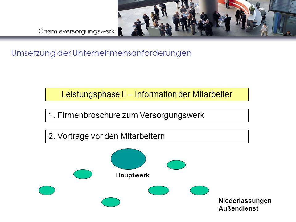 Umsetzung der Unternehmensanforderungen 2. Vorträge vor den Mitarbeitern 1. Firmenbroschüre zum Versorgungswerk Leistungsphase II – Information der Mi
