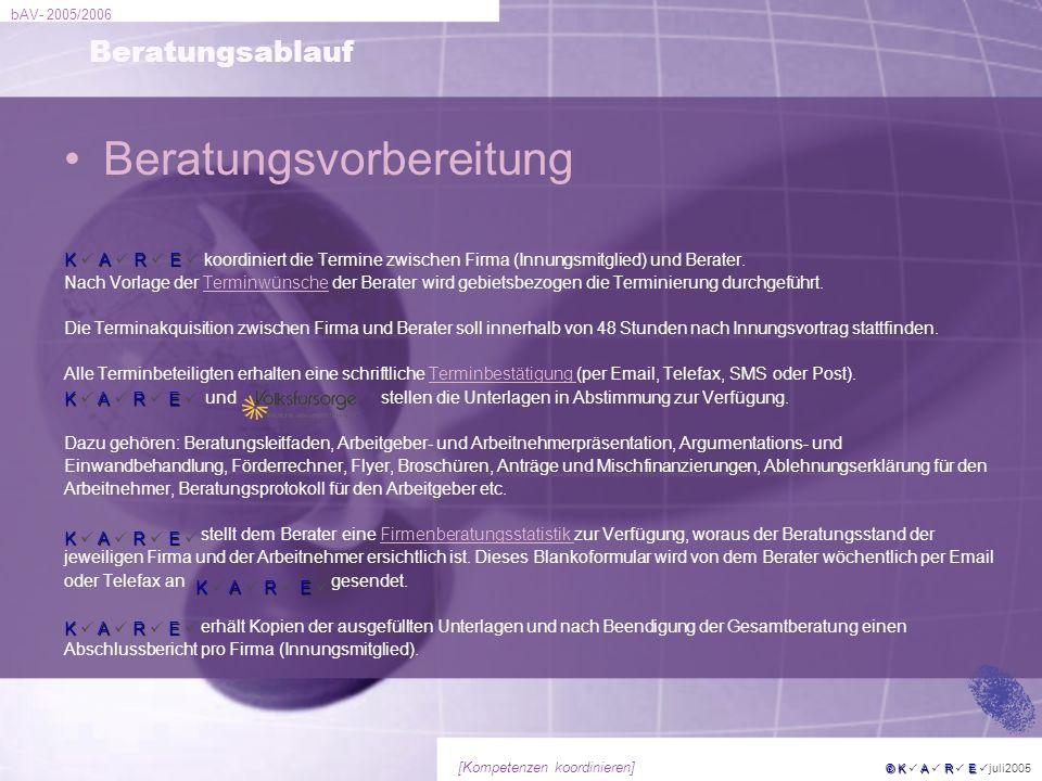 bAV- 2005/2006 © KARE © K A R E juli2005 [Kompetenzen koordinieren] Beratungsablauf Beratungsvorbereitung KARE K A R E koordiniert die Termine zwische