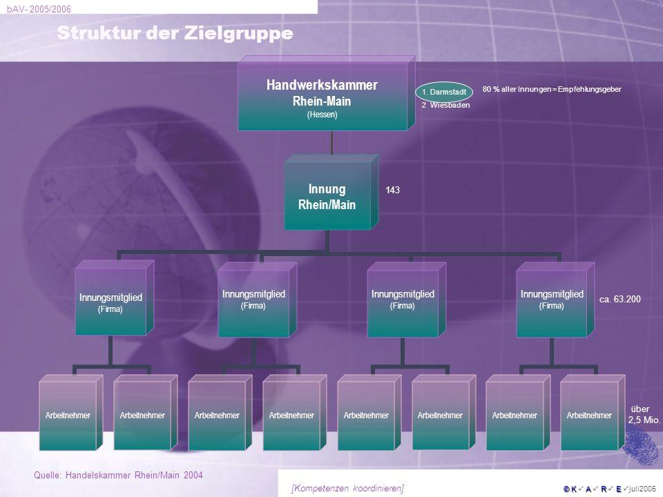 bAV- 2005/2006 © KARE © K A R E juli2005 [Kompetenzen koordinieren] 143 1 Darmstadt 2 Wiesbaden ca. 63.200 über 2,5 Mio. Struktur der Zielgruppe Handw