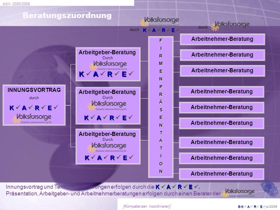 bAV- 2005/2006 © KARE © K A R E juli2005 [Kompetenzen koordinieren] INNUNGSVORTRAG durch KARE K A R E Arbeitgeber-Beratung Durch KARE K A R E Arbeitne