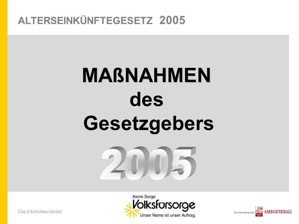 Das 3-Schichten-Modell MAßNAHMEN des Gesetzgebers ALTERSEINKÜNFTEGESETZ 2005