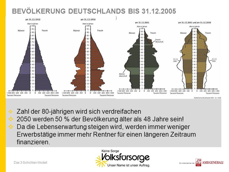 Das 3-Schichten-Modell BEVÖLKERUNG DEUTSCHLANDS BIS 31.12.2005 Zahl der 80-jährigen wird sich verdreifachen 2050 werden 50 % der Bevölkerung älter als 48 Jahre sein.