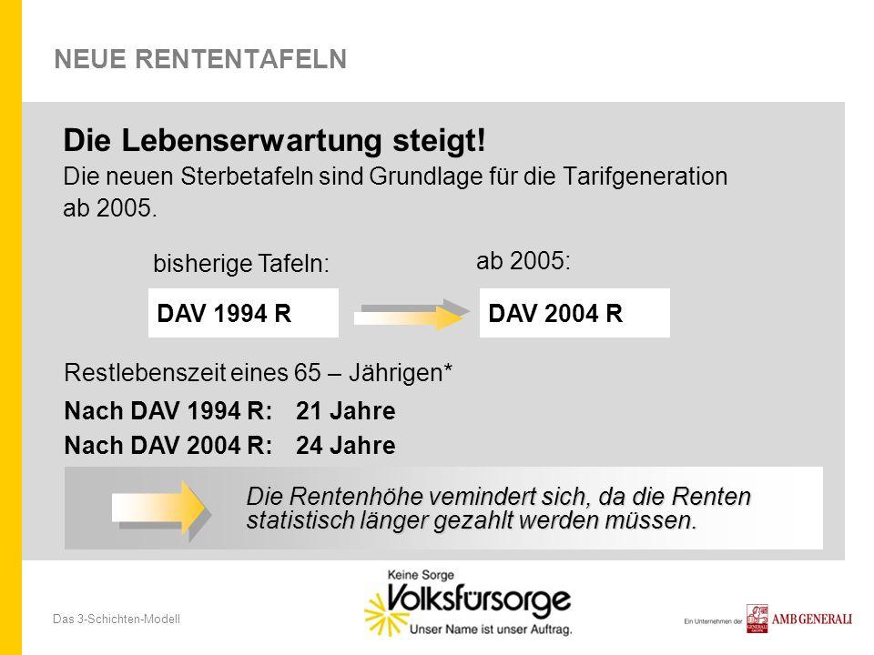 Das 3-Schichten-Modell NEUE RENTENTAFELN Die Lebenserwartung steigt! Die neuen Sterbetafeln sind Grundlage für die Tarifgeneration ab 2005. DAV 1994 R