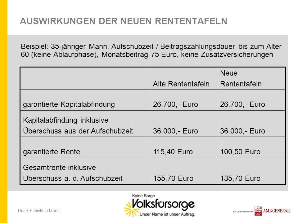 Das 3-Schichten-Modell AUSWIRKUNGEN DER NEUEN RENTENTAFELN Beispiel: 35-jähriger Mann, Aufschubzeit / Beitragszahlungsdauer bis zum Alter 60 (keine Ablaufphase), Monatsbeitrag 75 Euro, keine Zusatzversicherungen Neue Rententafeln Alte Rententafeln 26.700,- Euro garantierte Kapitalabfindung 36.000,- Euro Kapitalabfindung inklusive Überschuss aus der Aufschubzeit 100,50 Euro115,40 Eurogarantierte Rente 135,70 Euro155,70 Euro Gesamtrente inklusive Überschuss a.