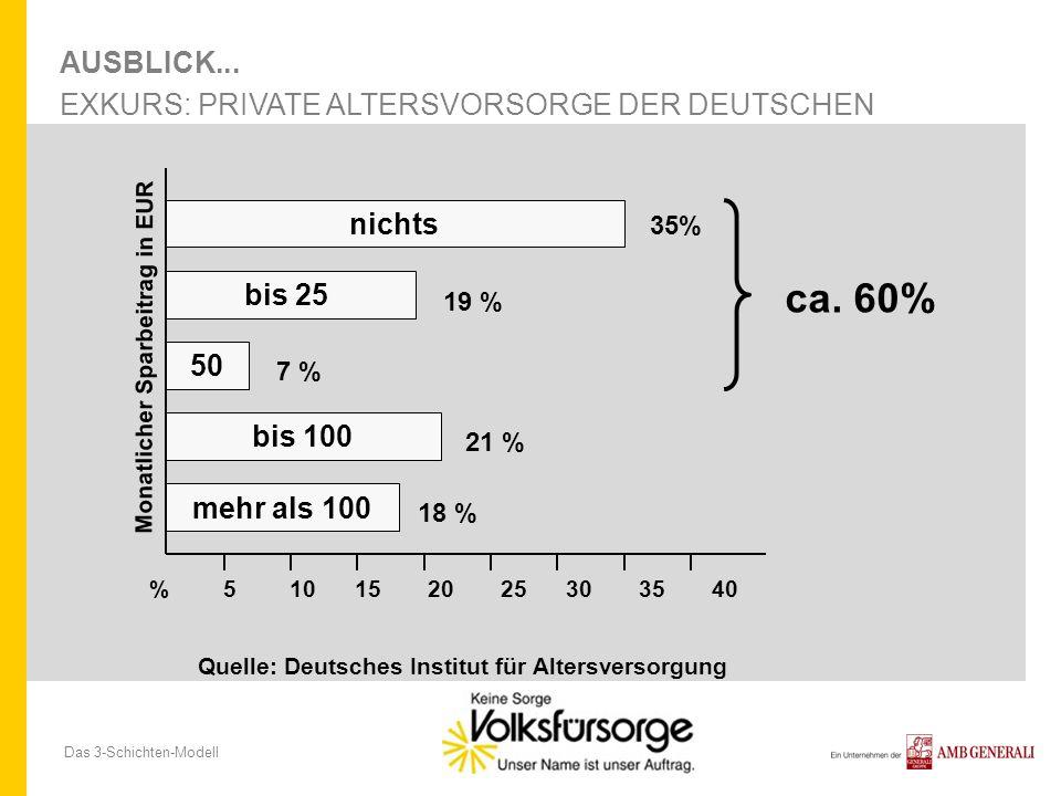 Das 3-Schichten-Modell AUSBLICK... EXKURS: PRIVATE ALTERSVORSORGE DER DEUTSCHEN Quelle: Deutsches Institut für Altersversorgung nichts bis 25 50 bis 1