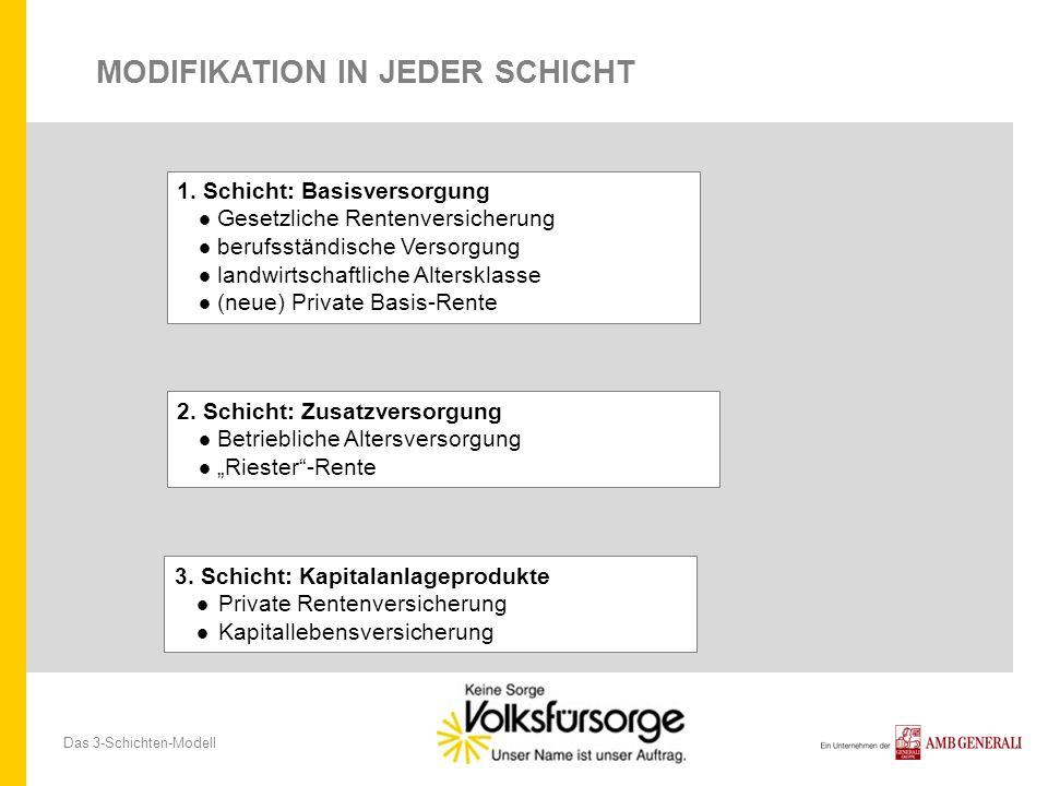 Das 3-Schichten-Modell MODIFIKATION IN JEDER SCHICHT 2. Schicht: Zusatzversorgung Betriebliche Altersversorgung Riester-Rente 1. Schicht: Basisversorg