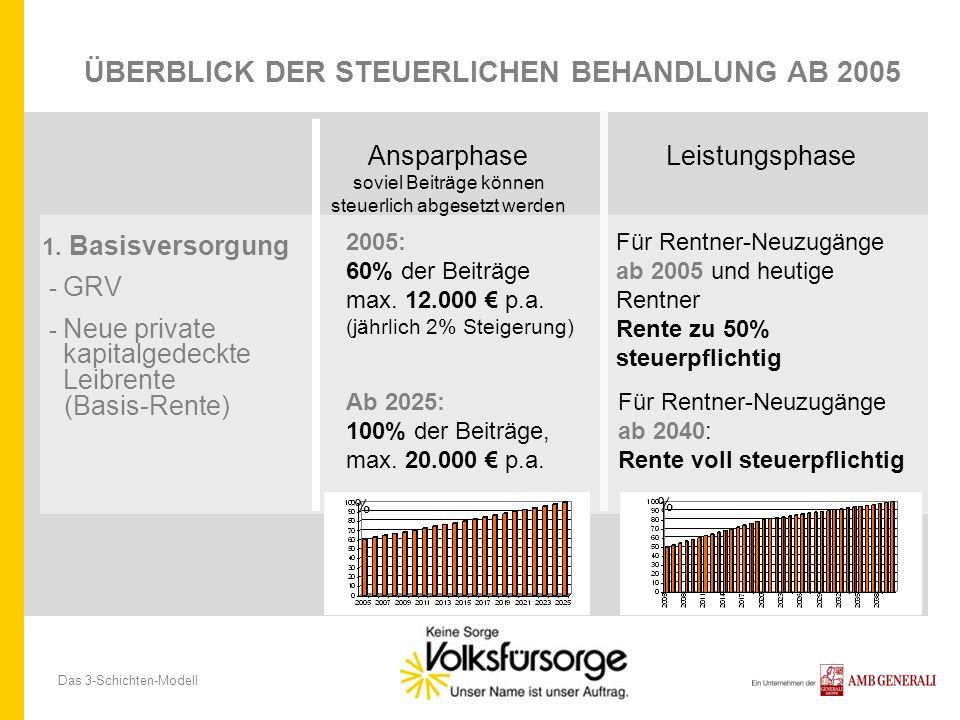 Das 3-Schichten-Modell BEISPIEL ABSETZBARKEIT DER BEITRÄGE IM JAHR 2005 Bruttolohn: 30.000 GRV-Beitrag: 5.850 (19,5%) Beiträge zur privaten Rentenversicherung: 2.000 p.a.