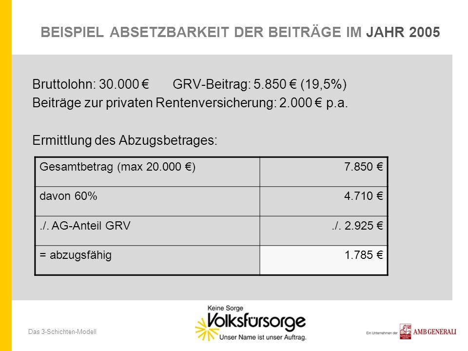Das 3-Schichten-Modell BEISPIEL ABSETZBARKEIT DER BEITRÄGE IM JAHR 2005 Bruttolohn: 30.000 GRV-Beitrag: 5.850 (19,5%) Beiträge zur privaten Rentenvers