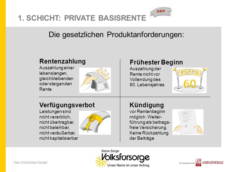 Das 3-Schichten-Modell 1. SCHICHT: PRIVATE BASISRENTE Die gesetzlichen Produktanforderungen: Verfügungsverbot Leistungen sind nicht vererblich, nicht