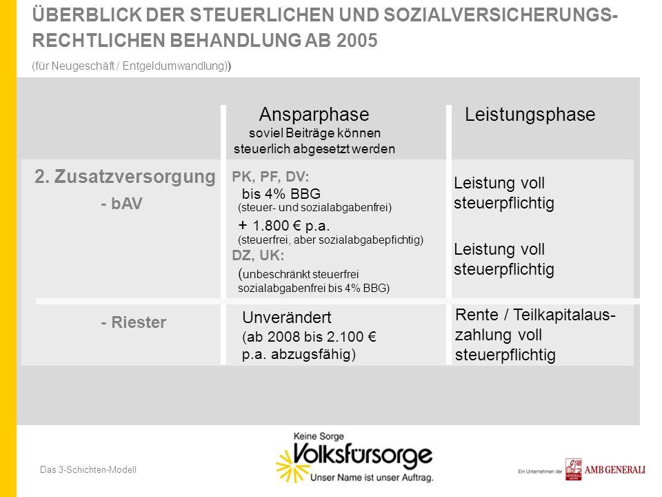 Das 3-Schichten-Modell ÜBERBLICK DER STEUERLICHEN UND SOZIALVERSICHERUNGS- RECHTLICHEN BEHANDLUNG AB 2005 (für Neugeschäft / Entgeldumwandlung)) 2. Zu