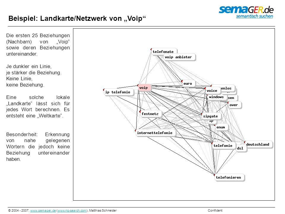 © 2004 - 2007, www.semager.de (www.ng-search.com), Matthias Schneider Confidentwww.semager.dewww.ng-search.com Beispiel: Landkarte/Netzwerk von Voip D