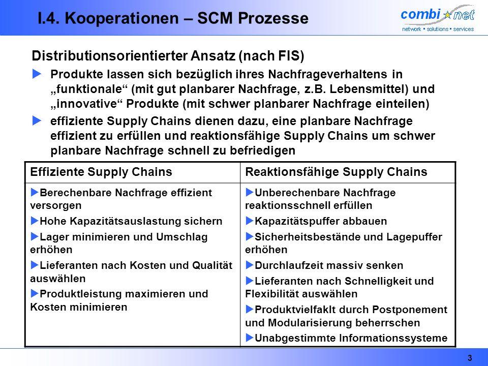 3 I.4. Kooperationen – SCM Prozesse Distributionsorientierter Ansatz (nach FIS) Produkte lassen sich bezüglich ihres Nachfrageverhaltens in funktional