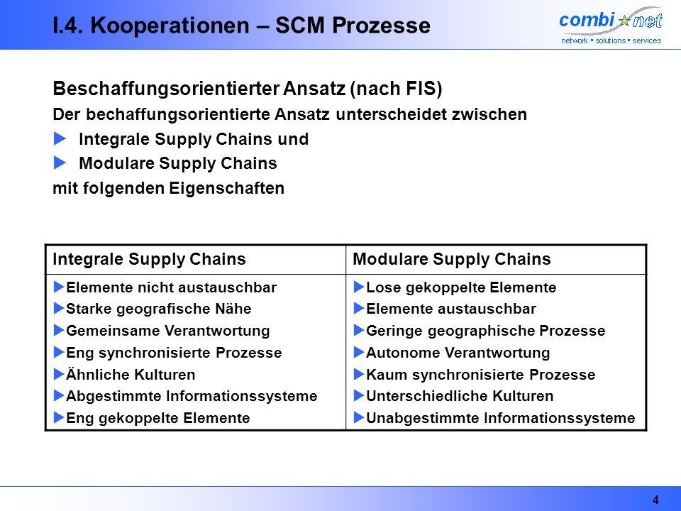 4 I.4. Kooperationen – SCM Prozesse Beschaffungsorientierter Ansatz (nach FIS) Der bechaffungsorientierte Ansatz unterscheidet zwischen Integrale Supp