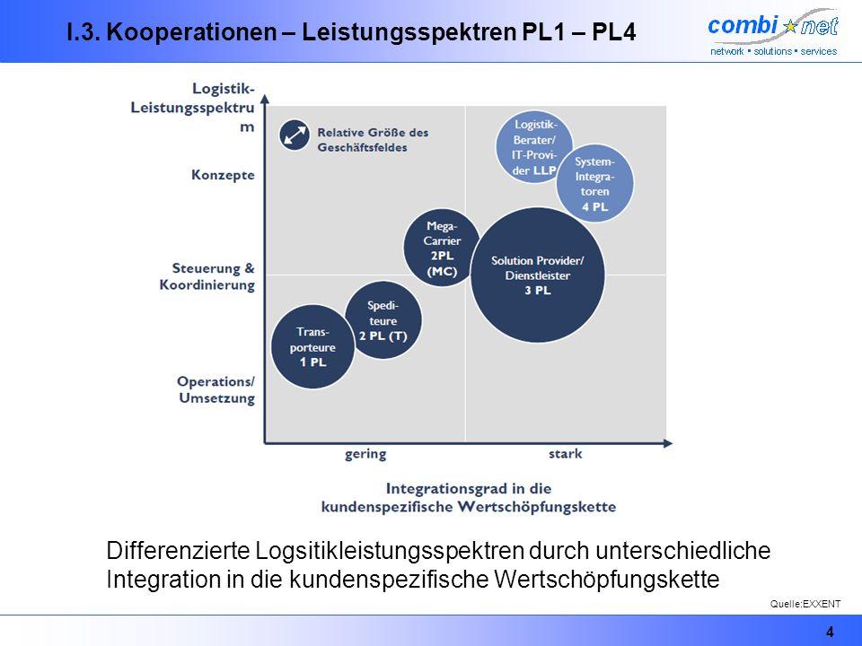 4 I.3. Kooperationen – Leistungsspektren PL1 – PL4 Differenzierte Logsitikleistungsspektren durch unterschiedliche Integration in die kundenspezifisch