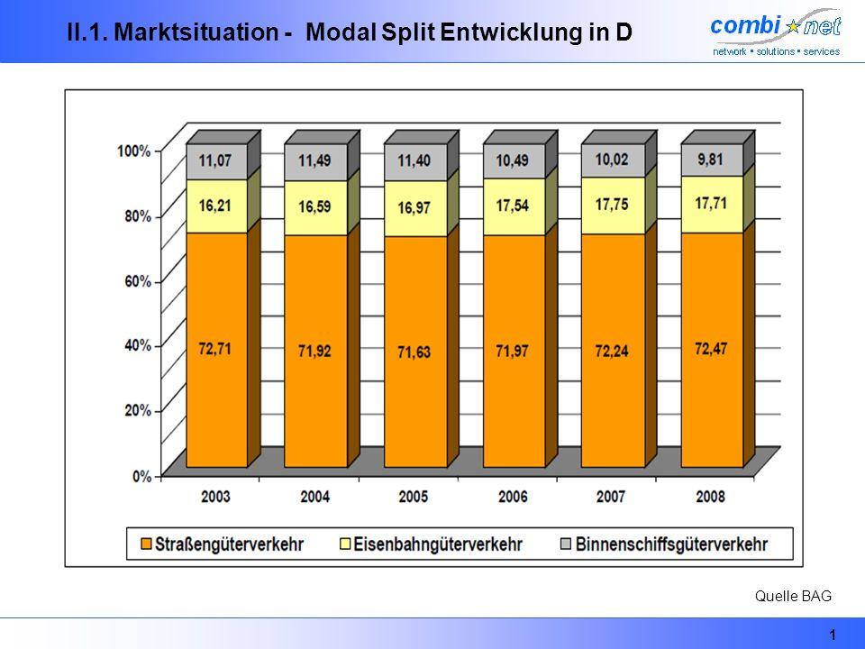 2 II.1. Marktsituation - Güterverkehr in D nach Verkehrsträgern Quelle BAG