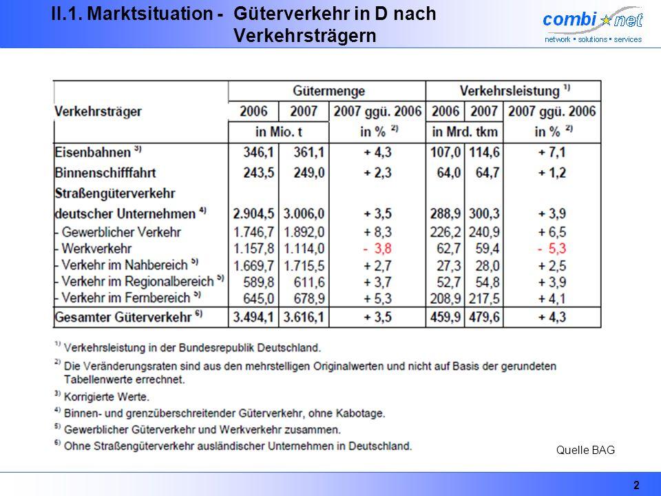 3 II.1. Marktsituation - Güterverkehr in D nach Verkehrsträgern Quelle BAG