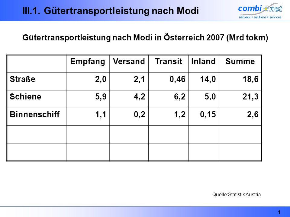 1 III.1. Gütertransportleistung nach Modi Gütertransportleistung nach Modi in Österreich 2007 (Mrd tokm) EmpfangVersandTransitInlandSumme Straße2,02,1