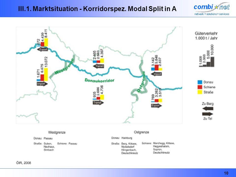 10 III.1. Marktsituation - Korridorspez. Modal Split in A
