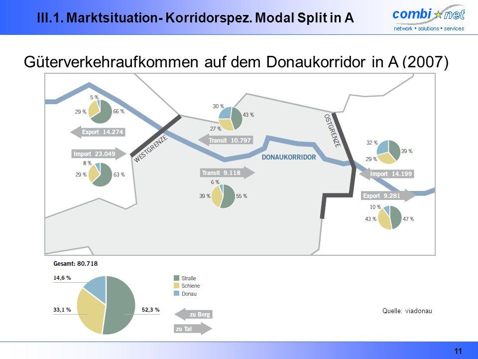 11 III.1. Marktsituation- Korridorspez. Modal Split in A Güterverkehraufkommen auf dem Donaukorridor in A (2007) Quelle: viadonau