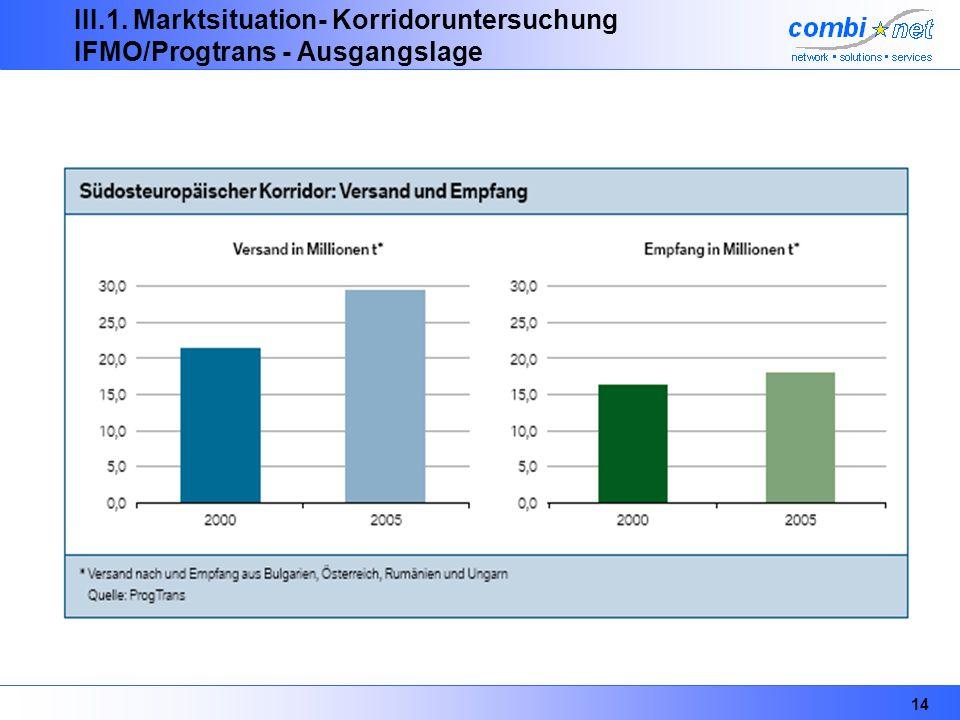 14 III.1. Marktsituation- Korridoruntersuchung IFMO/Progtrans - Ausgangslage