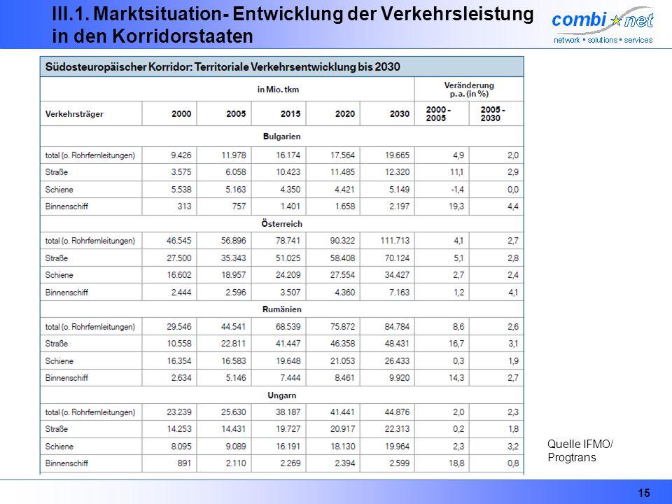15 III.1. Marktsituation- Entwicklung der Verkehrsleistung in den Korridorstaaten Quelle IFMO/ Progtrans