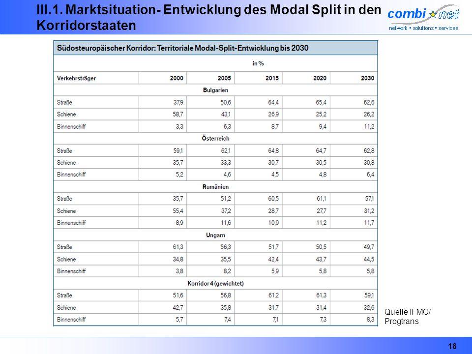 16 III.1. Marktsituation- Entwicklung des Modal Split in den Korridorstaaten Quelle IFMO/ Progtrans