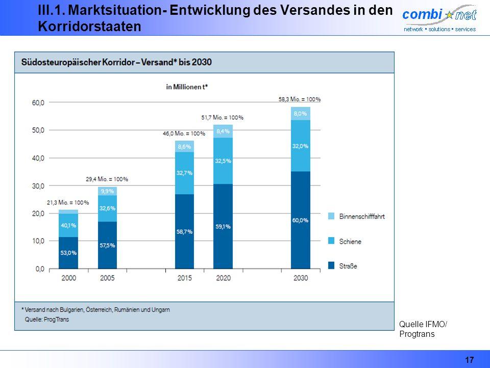 17 III.1. Marktsituation- Entwicklung des Versandes in den Korridorstaaten Quelle IFMO/ Progtrans
