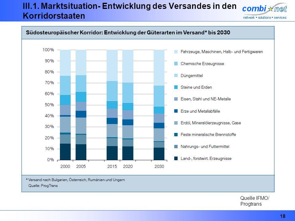 18 III.1. Marktsituation- Entwicklung des Versandes in den Korridorstaaten Quelle IFMO/ Progtrans