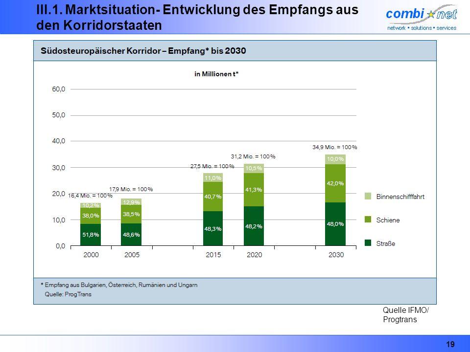 19 III.1. Marktsituation- Entwicklung des Empfangs aus den Korridorstaaten Quelle IFMO/ Progtrans