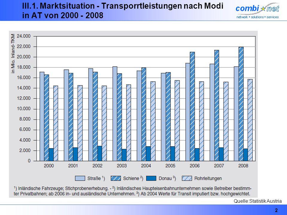 2 III.1. Marktsituation - Transporrtleistungen nach Modi in AT von 2000 - 2008 Quelle:Statistik Austria