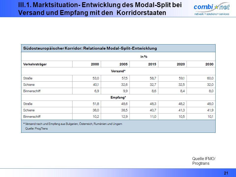 21 III.1. Marktsituation- Entwicklung des Modal-Split bei Versand und Empfang mit den Korridorstaaten Quelle IFMO/ Progtrans