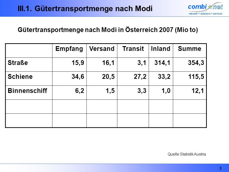 3 III.1. Gütertransportmenge nach Modi Gütertransportmenge nach Modi in Österreich 2007 (Mio to) EmpfangVersandTransitInlandSumme Straße15,916,13,1314