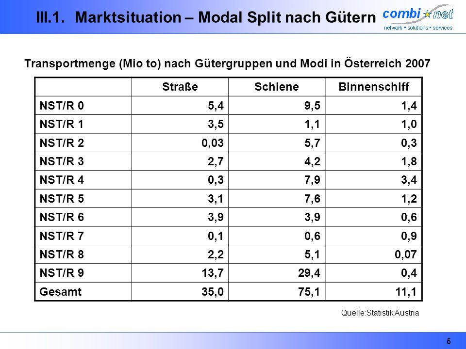 5 III.1. Marktsituation – Modal Split nach Gütern Transportmenge (Mio to) nach Gütergruppen und Modi in Österreich 2007 StraßeSchieneBinnenschiff NST/