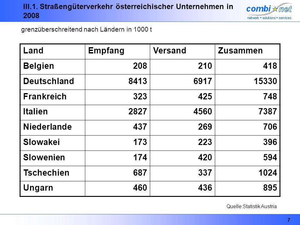 7 III.1. Straßengüterverkehr österreichischer Unternehmen in 2008 LandEmpfangVersandZusammen Belgien208210418 Deutschland8413691715330 Frankreich32342