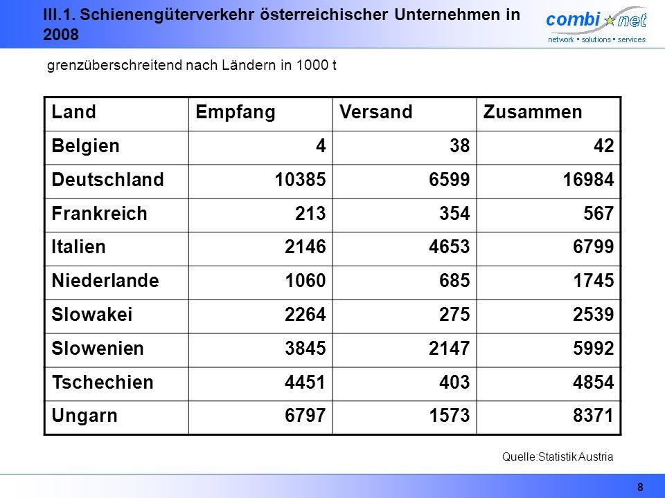 8 III.1. Schienengüterverkehr österreichischer Unternehmen in 2008 LandEmpfangVersandZusammen Belgien43842 Deutschland10385659916984 Frankreich2133545