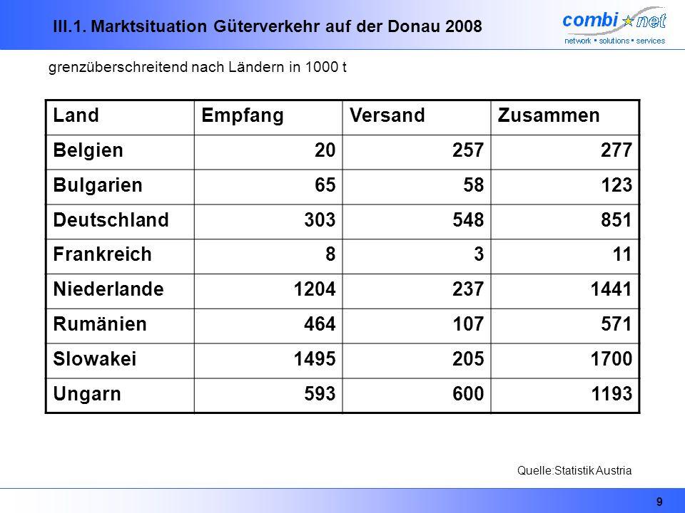 9 III.1. Marktsituation Güterverkehr auf der Donau 2008 LandEmpfangVersandZusammen Belgien20257277 Bulgarien6558123 Deutschland303548851 Frankreich831