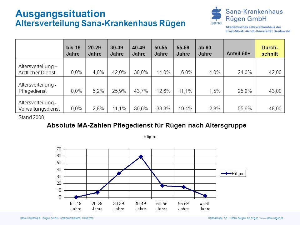 Sana-Krankenhaus Rügen GmbH / Unternehmerabend 23.03.2010 Calandstraße 7-8 / 18528 Bergen auf Rügen / www.sana-ruegen.de Ausgangssituation Altersverteilung Sana-Krankenhaus Rügen bis 19 Jahre 20-29 Jahre 30-39 Jahre 40-49 Jahre 50-55 Jahre 55-59 Jahre ab 60 JahreAnteil 50+ Durch- schnitt Altersverteilung – Ärztlicher Dienst0,0%4,0%42,0%30,0%14,0%6,0%4,0%24,0%42,00 Altersverteilung - Pflegedienst0,0%5,2%25,9%43,7%12,6%11,1%1,5%25,2%43,00 Altersverteilung - Verwaltungsdienst0,0%2,8%11,1%30,6%33,3%19,4%2,8%55,6%48,00 Absolute MA-Zahlen Pflegedienst für Rügen nach Altersgruppe Stand 2008
