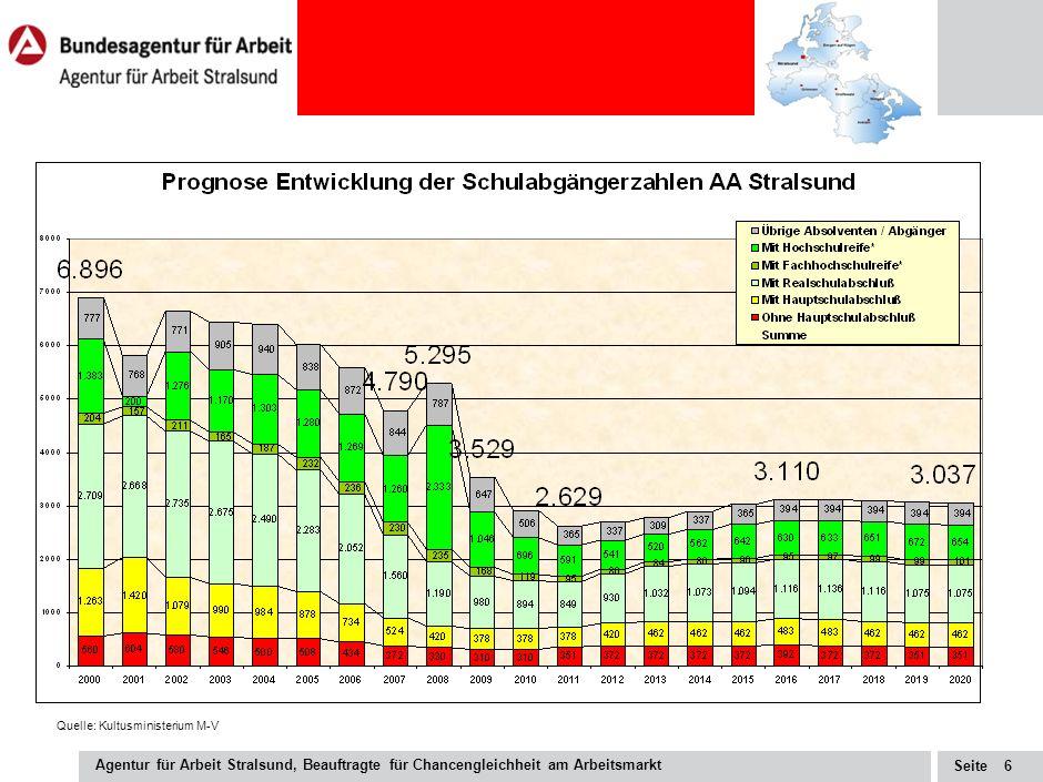 Seite Agentur für Arbeit Stralsund, Beauftragte für Chancengleichheit am Arbeitsmarkt 5 Entwicklung der Arbeitslosigkeit auf Rügen Quelle: Statistikangebot der BA