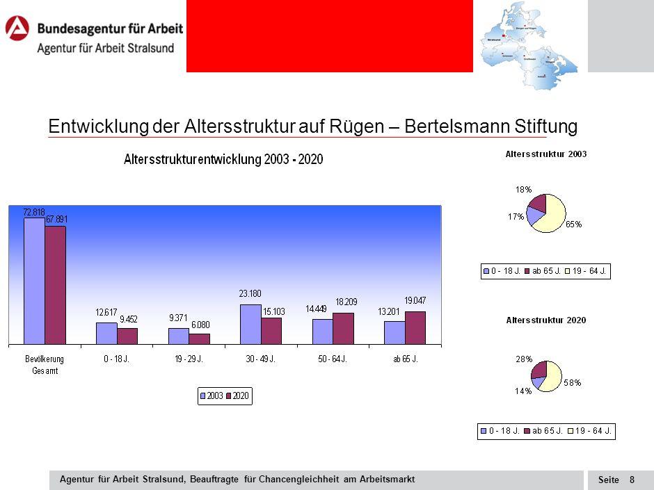 Seite Agentur für Arbeit Stralsund, Beauftragte für Chancengleichheit am Arbeitsmarkt 8 Entwicklung der Altersstruktur auf Rügen – Bertelsmann Stiftung