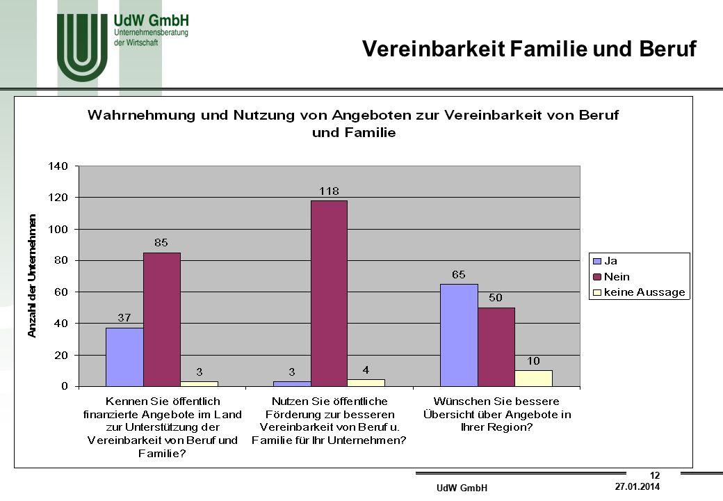 UdW GmbH 12 27.01.2014 UdW GmbH 12 27.01.2014 Vereinbarkeit Familie und Beruf