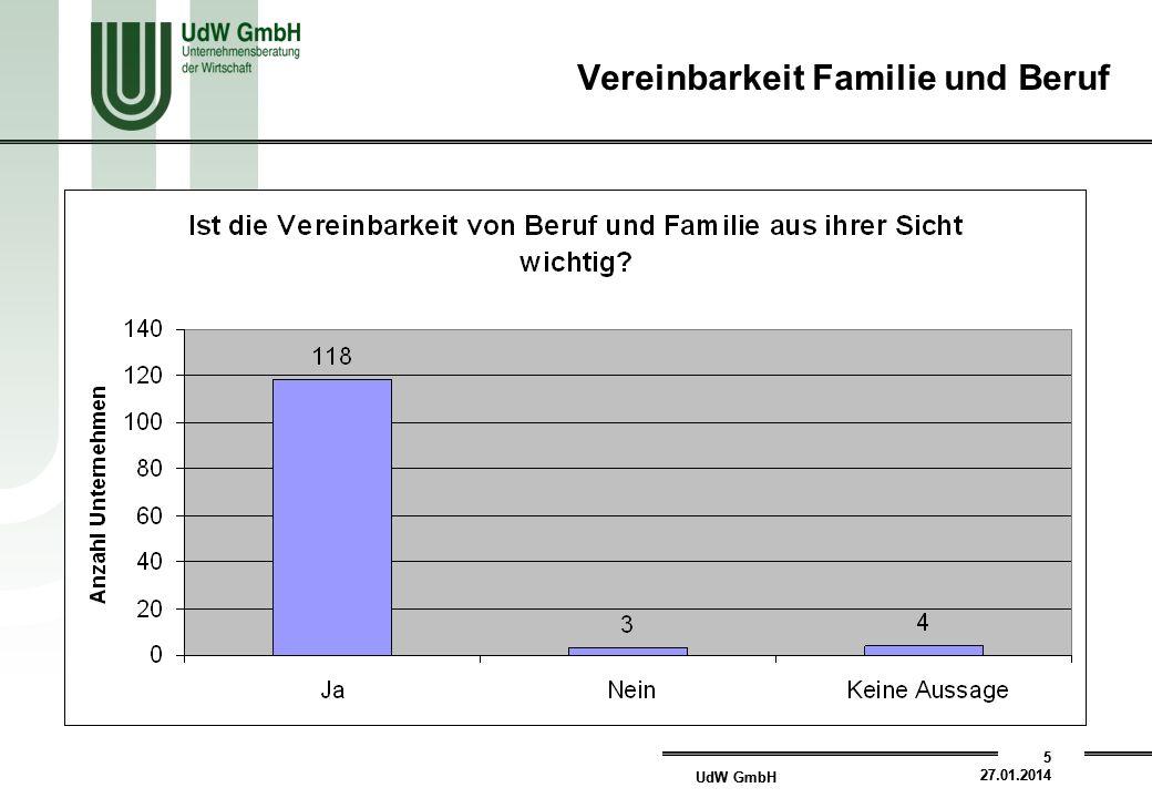 UdW GmbH 5 27.01.2014 UdW GmbH 5 27.01.2014 Vereinbarkeit Familie und Beruf