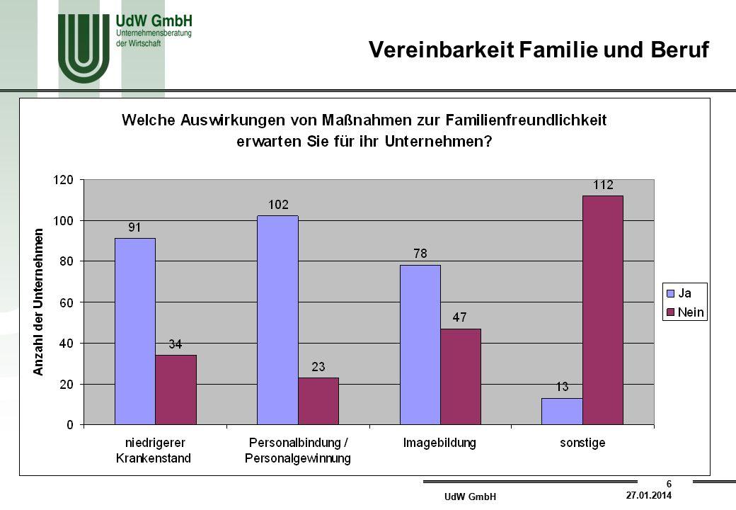 UdW GmbH 6 27.01.2014 UdW GmbH 6 27.01.2014 Vereinbarkeit Familie und Beruf