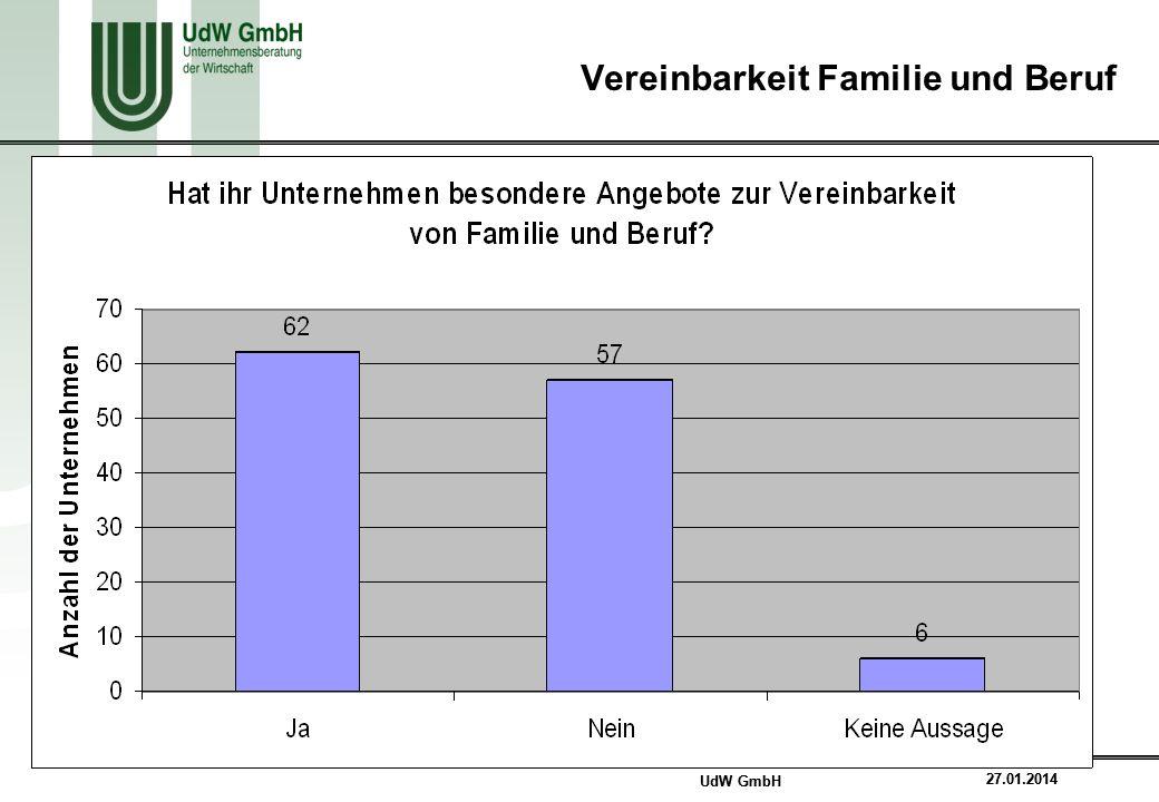 UdW GmbH 7 27.01.2014 UdW GmbH 7 27.01.2014 Vereinbarkeit Familie und Beruf