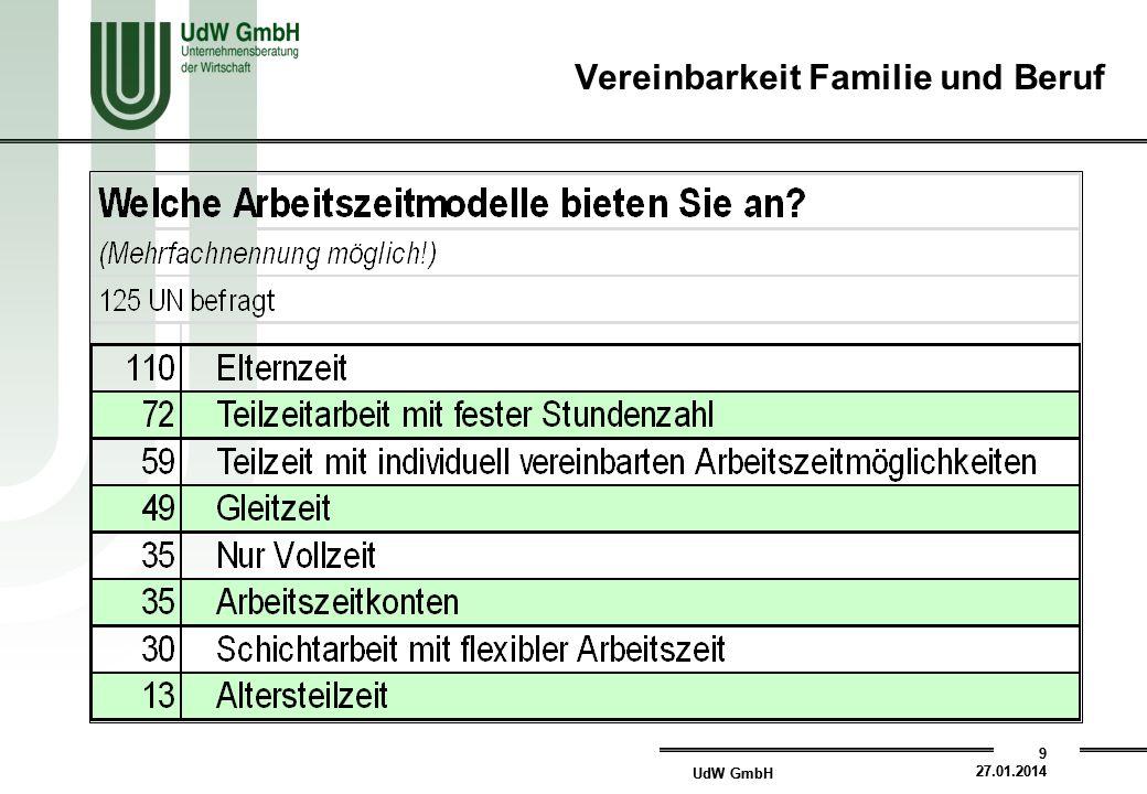 UdW GmbH 9 27.01.2014 UdW GmbH 9 27.01.2014 Vereinbarkeit Familie und Beruf
